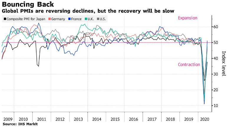 The world is seeing a V-shaped economic recovery: Bloomberg talks about why it is deceiving